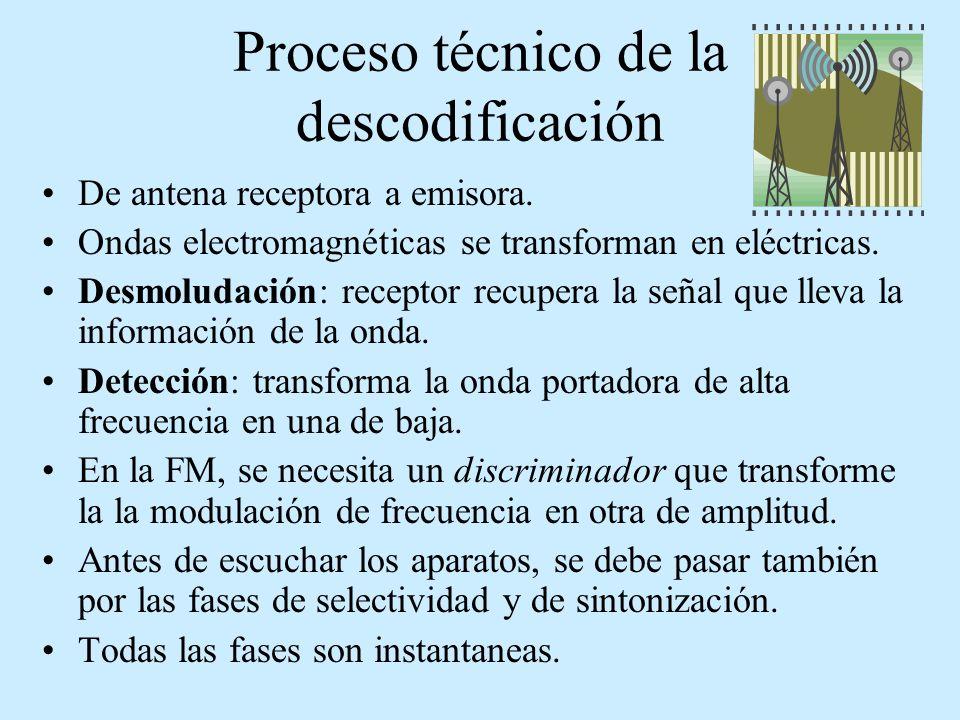 Proceso técnico de la descodificación De antena receptora a emisora. Ondas electromagnéticas se transforman en eléctricas. Desmoludación: receptor rec