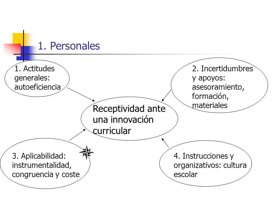 1. Personales Receptividad ante una innovación curricular 1. Actitudes generales: autoeficiencia 2. Incertidumbres y apoyos: asesoramiento, formación,