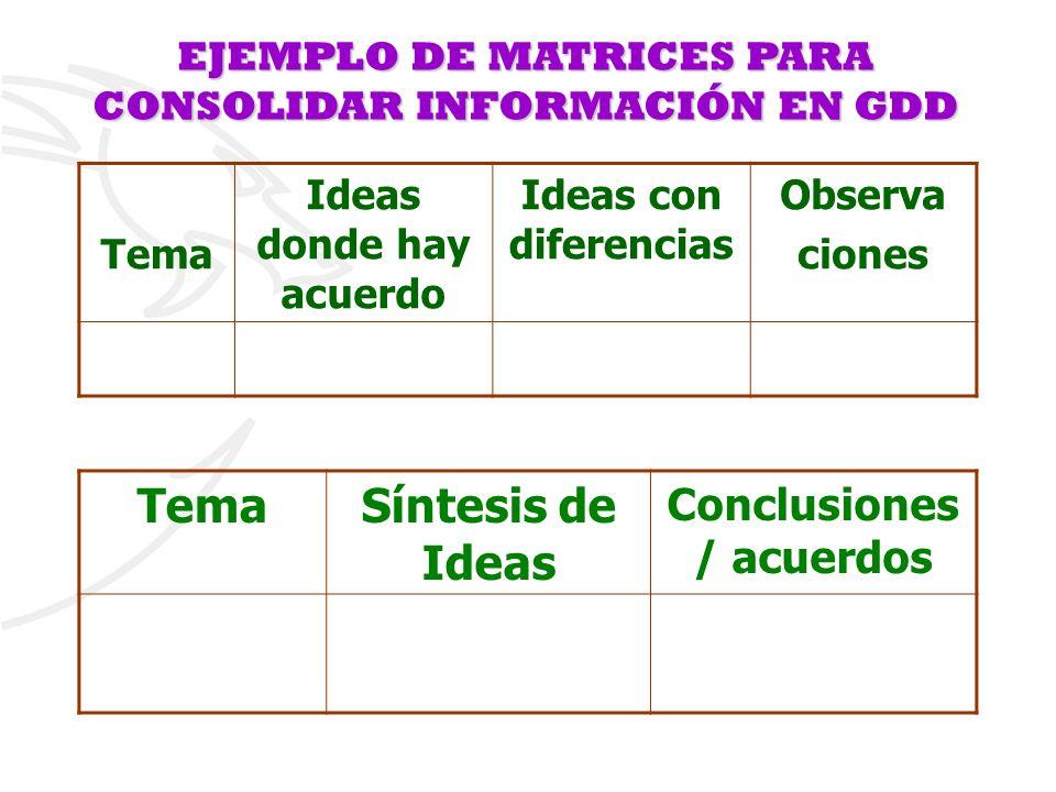 EJEMPLO DE MATRICES PARA CONSOLIDAR INFORMACIÓN EN GDD Tema Ideas donde hay acuerdo Ideas con diferencias Observa ciones TemaSíntesis de Ideas Conclus