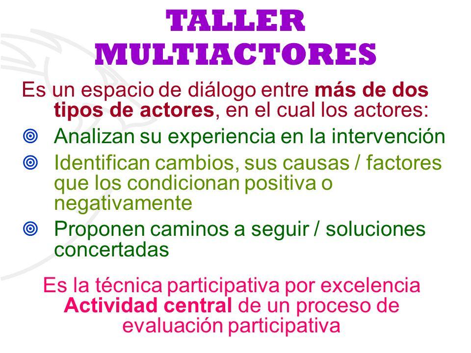 TALLER MULTIACTORES Es un espacio de diálogo entre más de dos tipos de actores, en el cual los actores: Analizan su experiencia en la intervención Ide