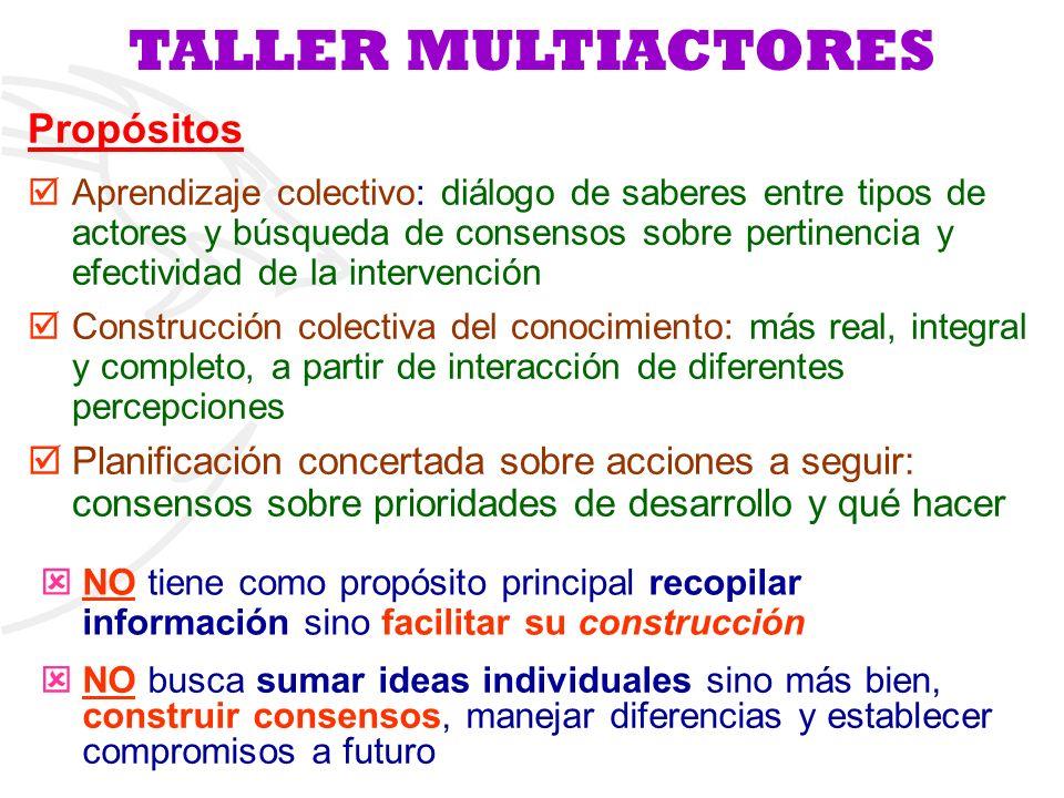 Propósitos Aprendizaje colectivo: diálogo de saberes entre tipos de actores y búsqueda de consensos sobre pertinencia y efectividad de la intervención
