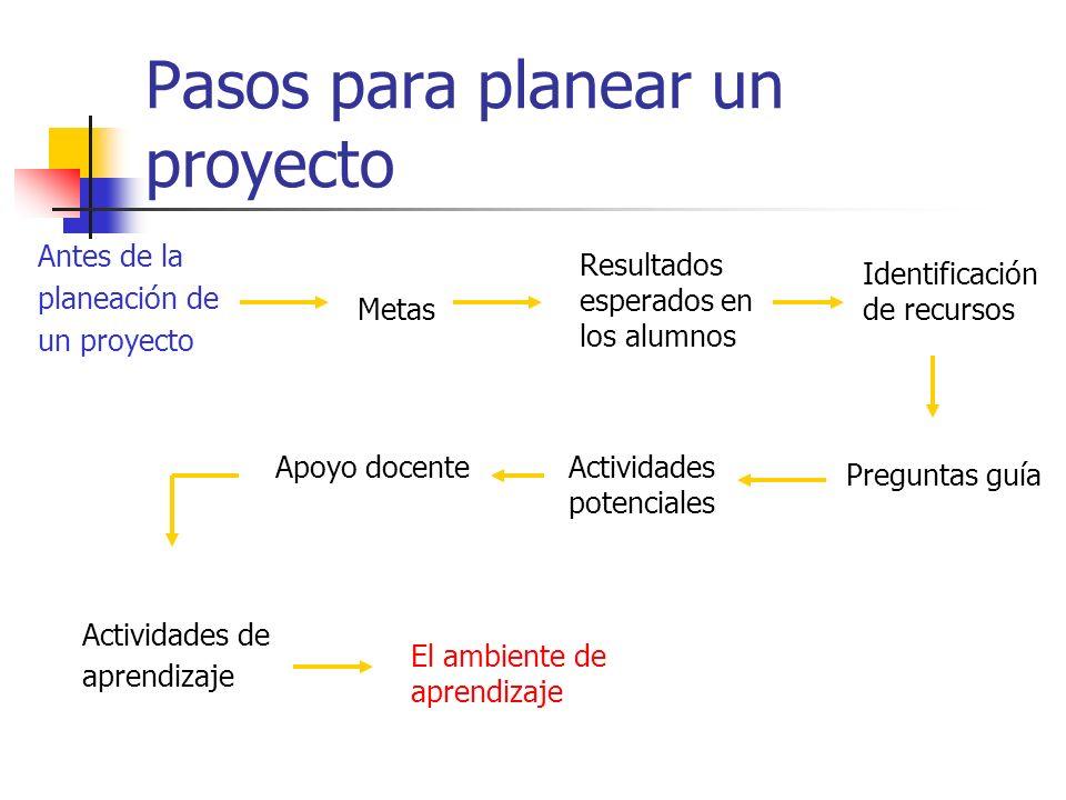 Pasos para planear un proyecto Antes de la planeación de un proyecto Metas Resultados esperados en los alumnos Identificación de recursos Preguntas gu