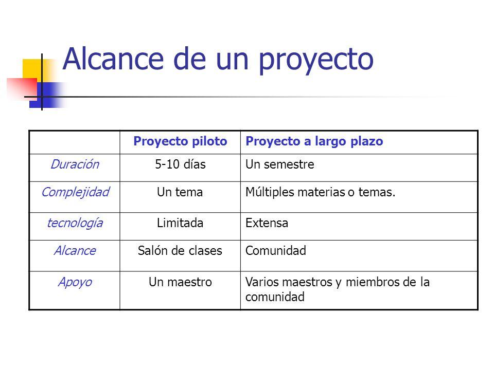 Autonomía de los alumnos Autonomía limitada El profesor determina actividades y productos.