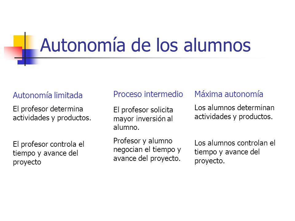Autonomía de los alumnos Autonomía limitada El profesor determina actividades y productos. El profesor controla el tiempo y avance del proyecto El pro