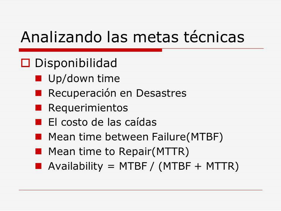 Analizando las metas técnicas Disponibilidad Up/down time Recuperación en Desastres Requerimientos El costo de las caídas Mean time between Failure(MT