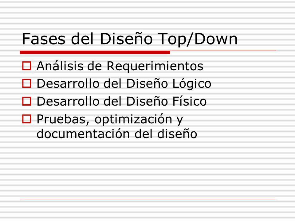 Fases del Diseño Top/Down Análisis de Requerimientos Desarrollo del Diseño Lógico Desarrollo del Diseño Físico Pruebas, optimización y documentación d