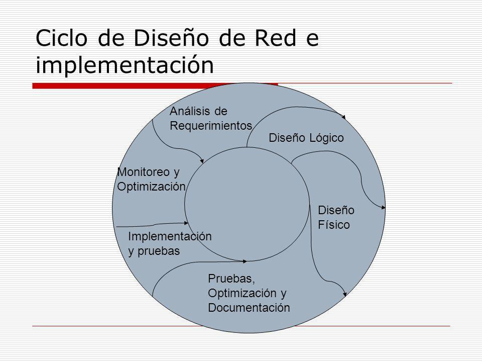 Ciclo de Diseño de Red e implementación Análisis de Requerimientos Diseño Lógico Diseño Físico Pruebas, Optimización y Documentación Implementación y