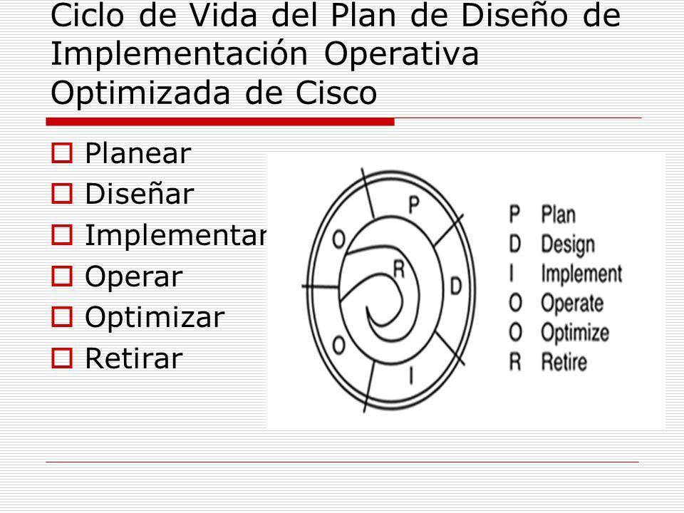 Ciclo de Vida del Plan de Diseño de Implementación Operativa Optimizada de Cisco Planear Diseñar Implementar Operar Optimizar Retirar