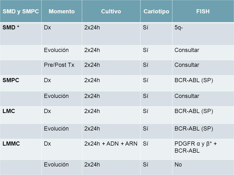 SMD y SMPCMomentoCultivoCariotipoFISH SMD *Dx2x24hSí5q- Evolución2x24hSíConsultar Pre/Post Tx2x24hSíConsultar SMPCDx2x24hSíBCR-ABL (SP) Evolución2x24hSíConsultar LMCDx2x24hSíBCR-ABL (SP) Evolución2x24hSíBCR-ABL (SP) LMMCDx2x24h + ADN + ARNSíPDGFR α y β* + BCR-ABL Evolución2x24hSíNo