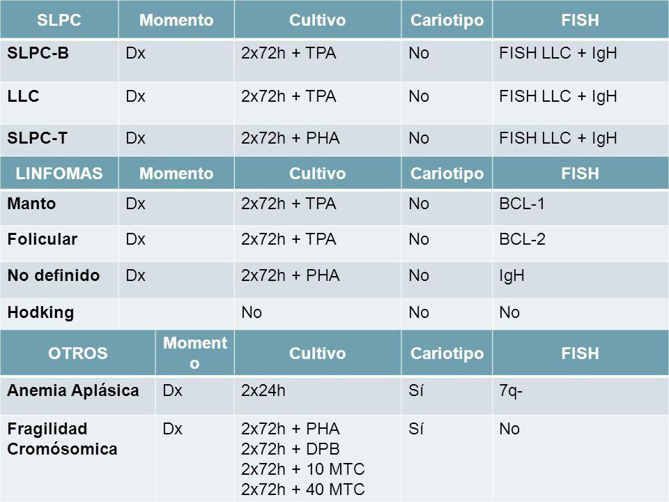 SLPCMomentoCultivoCariotipoFISH SLPC-BDx2x72h + TPANoFISH LLC + IgH LLCDx2x72h + TPANoFISH LLC + IgH SLPC-TDx2x72h + PHANoFISH LLC + IgH LINFOMASMomen