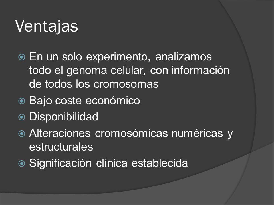 Ventajas En un solo experimento, analizamos todo el genoma celular, con información de todos los cromosomas Bajo coste económico Disponibilidad Altera