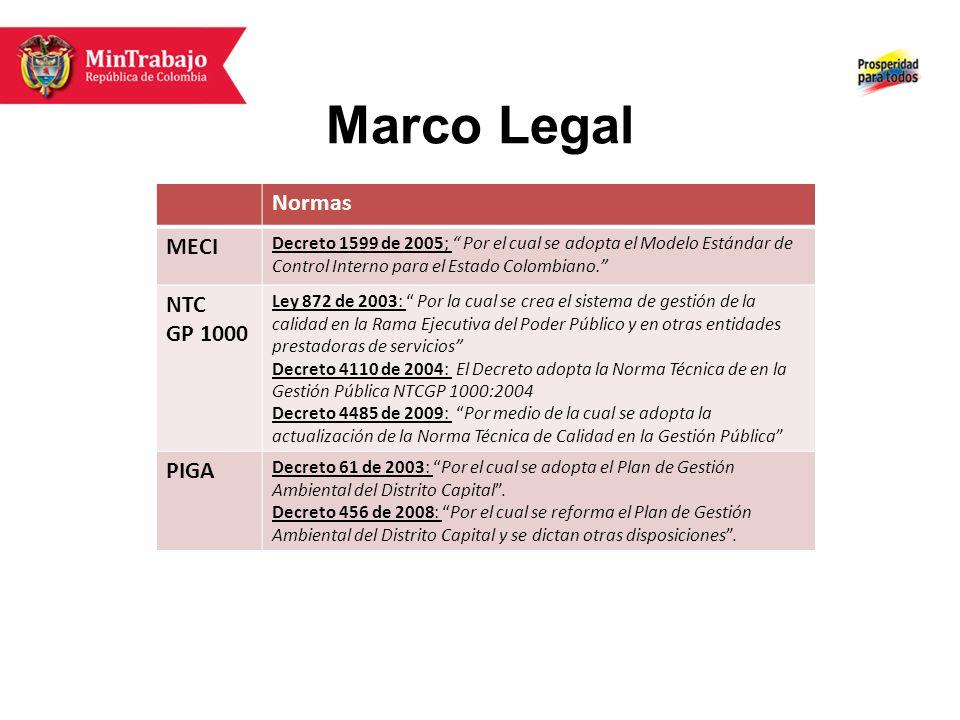 Marco Legal Normas MECI Decreto 1599 de 2005; Por el cual se adopta el Modelo Estándar de Control Interno para el Estado Colombiano. NTC GP 1000 Ley 8