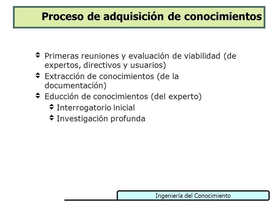Ingeniería del Conocimiento Técnicas para Educción de Conocimientos (ii) Entrevistas abiertas Estructuradas Cuestionarios Observación de tareas habituales Incidentes críticos Clasificación de conceptos Análisis de protocolos Emparillado Inducción Métodos directos Métodos indirectos