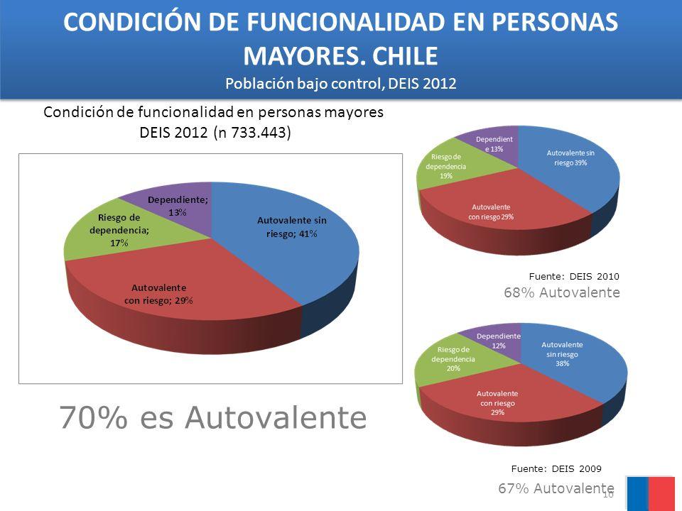 70% es Autovalente Fuente: DEIS 2010 68% Autovalente Fuente: DEIS 2009 67% Autovalente Condición de funcionalidad en personas mayores DEIS 2012 (n 733