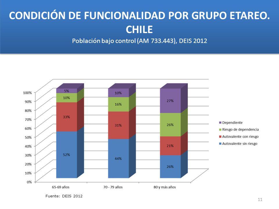 CONDICIÓN DE FUNCIONALIDAD POR GRUPO ETAREO. CHILE Población bajo control (AM 733.443), DEIS 2012 Fuente: DEIS 2012 11