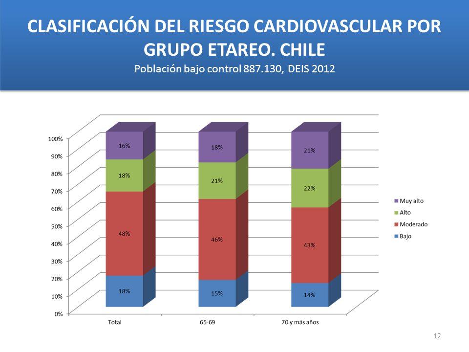 CLASIFICACIÓN DEL RIESGO CARDIOVASCULAR POR GRUPO ETAREO. CHILE Población bajo control 887.130, DEIS 2012 12