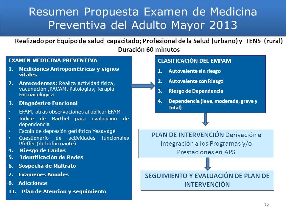 EXAMEN MEDICINA PREVENTIVA 1.Mediciones Antropométricas y signos vitales 2.Antecedentes: Realiza actividad física, vacunación,PACAM, Patologías, Terap