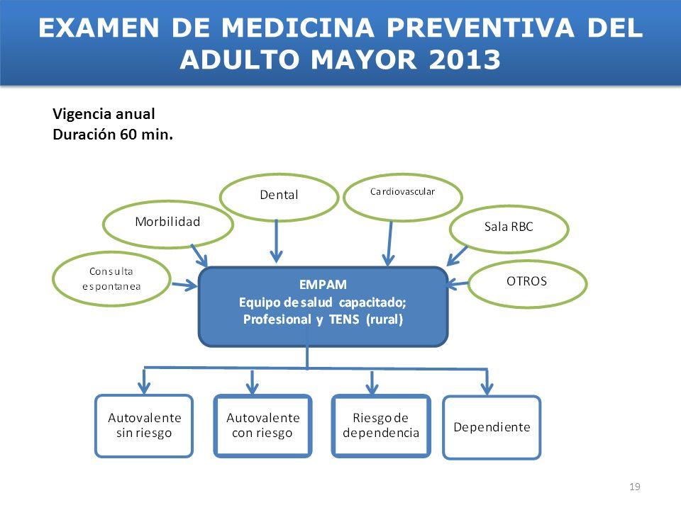 EXAMEN DE MEDICINA PREVENTIVA DEL ADULTO MAYOR 2013 Vigencia anual Duración 60 min. 19