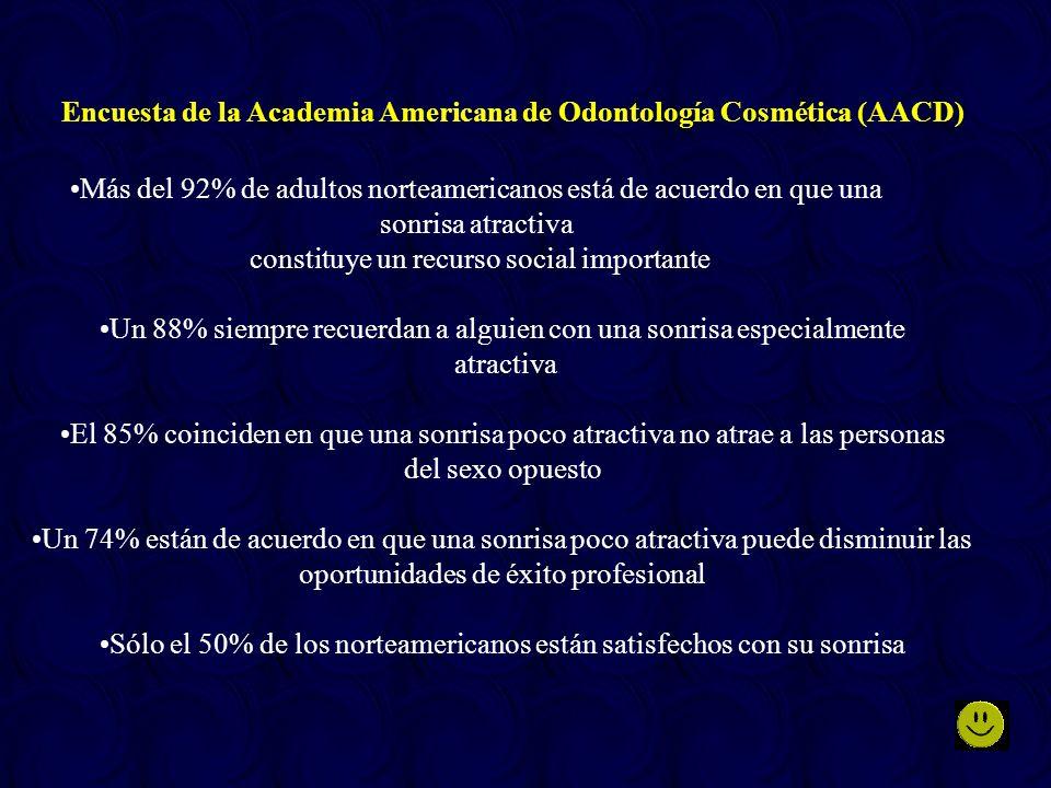 Encuesta de la Academia Americana de Odontología Cosmética (AACD) Más del 92% de adultos norteamericanos está de acuerdo en que una sonrisa atractiva