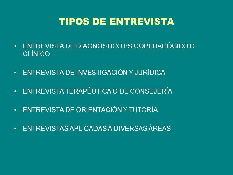 TIPOS DE ENTREVISTA ENTREVISTA DE DIAGNÓSTICO PSICOPEDAGÓGICO O CLÍNICO ENTREVISTA DE INVESTIGACIÓN Y JURÍDICA ENTREVISTA TERAPÉUTICA O DE CONSEJERÍA ENTREVISTA DE ORIENTACIÓN Y TUTORÍA ENTREVISTAS APLICADAS A DIVERSAS ÁREAS