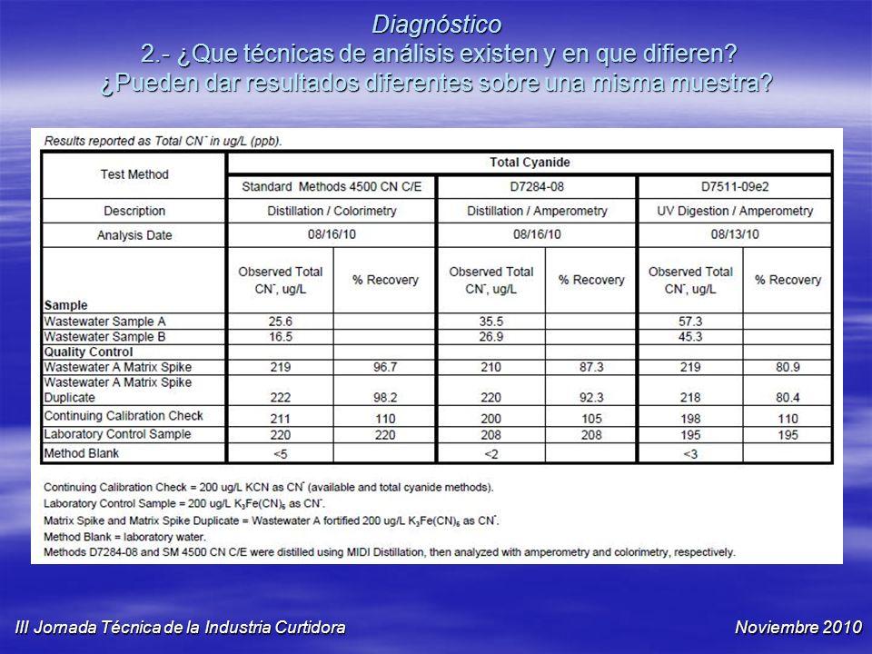 Diagnóstico 2.- ¿Que técnicas de análisis existen y en que difieren? ¿Pueden dar resultados diferentes sobre una misma muestra? III Jornada Técnica de