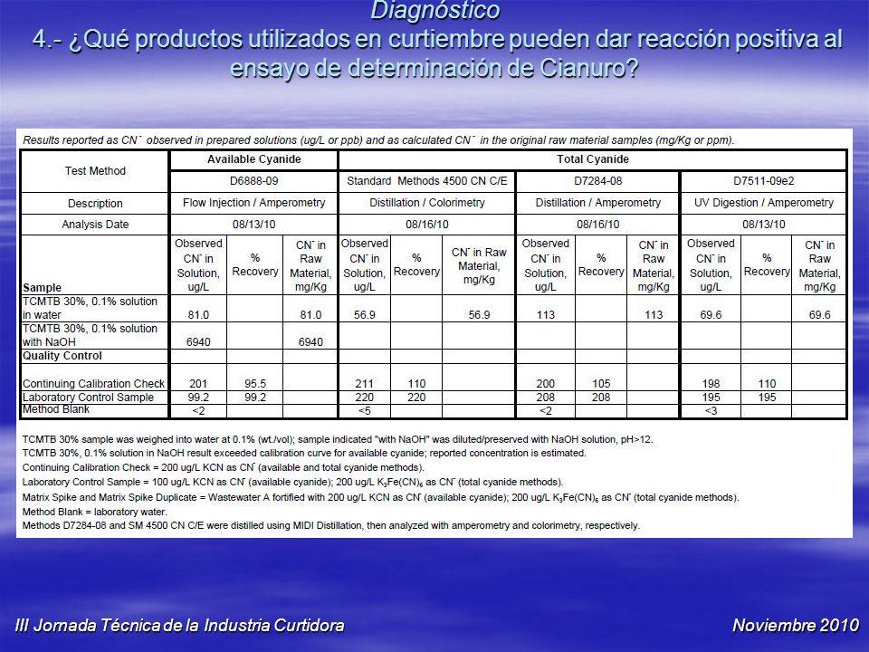 Diagnóstico 4.- ¿Qué productos utilizados en curtiembre pueden dar reacción positiva al ensayo de determinación de Cianuro? III Jornada Técnica de la