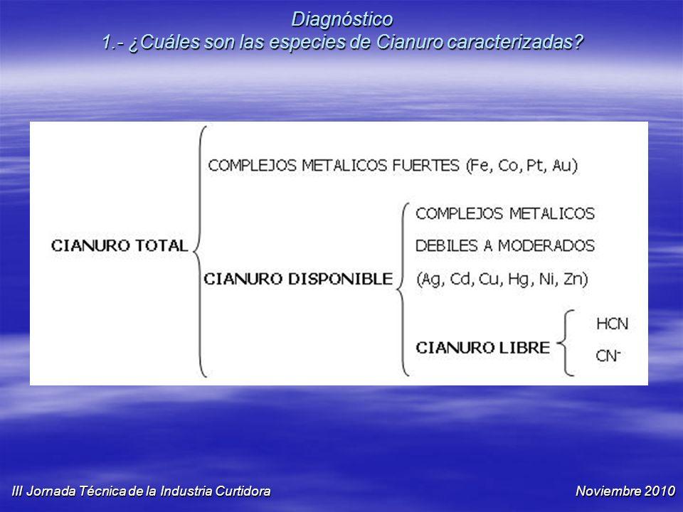 Diagnóstico 1.- ¿Cuáles son las especies de Cianuro caracterizadas? III Jornada Técnica de la Industria Curtidora Noviembre 2010