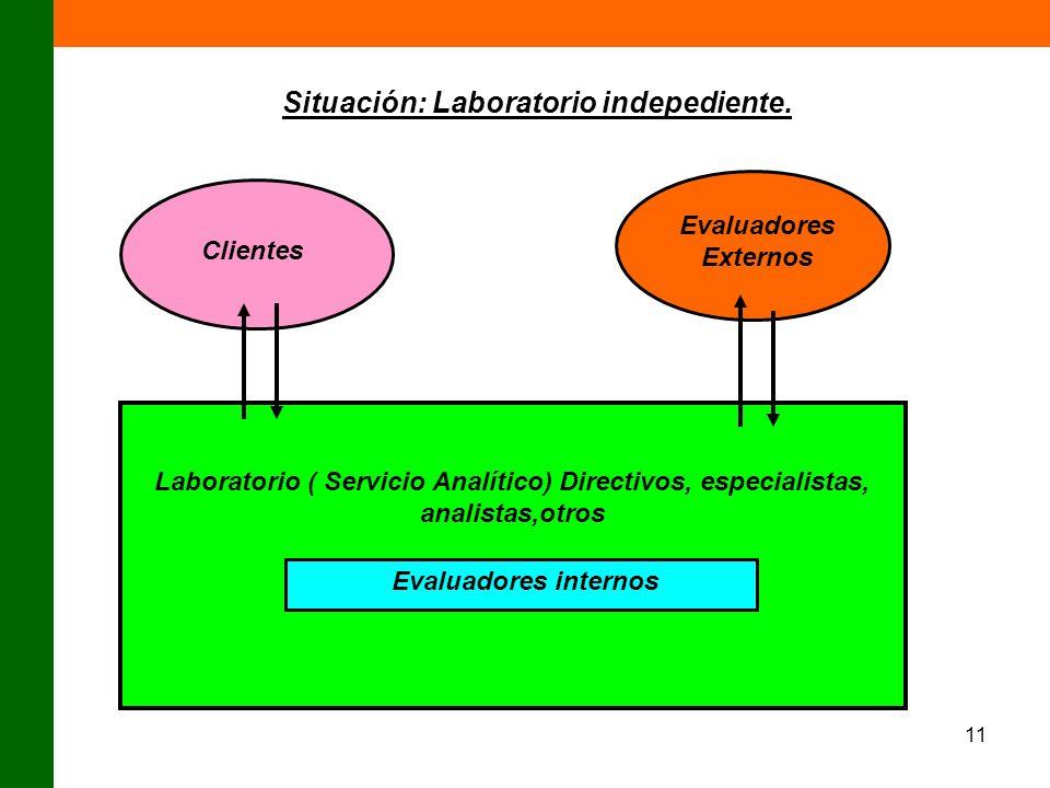 11 Laboratorio ( Servicio Analítico) Directivos, especialistas, analistas,otros Evaluadores internos Clientes Evaluadores Externos Situación: Laborato