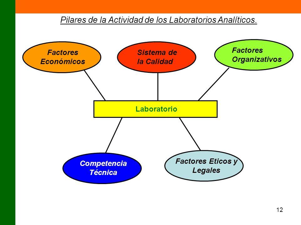 12 Factores Económicos Sistema de la Calidad Factores Organizativos Laboratorio Competencia Técnica Factores Eticos y Legales Pilares de la Actividad