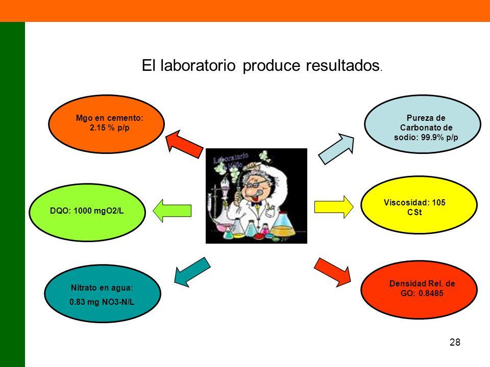 28 El laboratorio produce resultados. Pureza de Carbonato de sodio: 99.9% p/p Viscosidad: 105 CSt Densidad Rel. de GO: 0.8485 Nitrato en agua: 0.83 mg