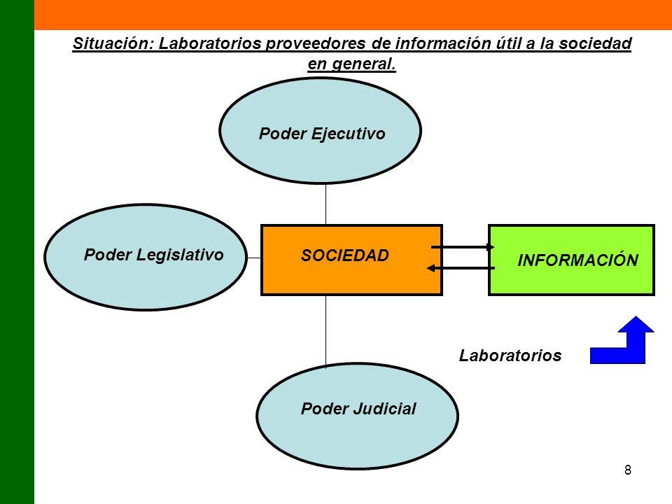 8 Poder Ejecutivo Poder Legislativo Poder Judicial SOCIEDAD INFORMACIÓN Situación: Laboratorios proveedores de información útil a la sociedad en gener