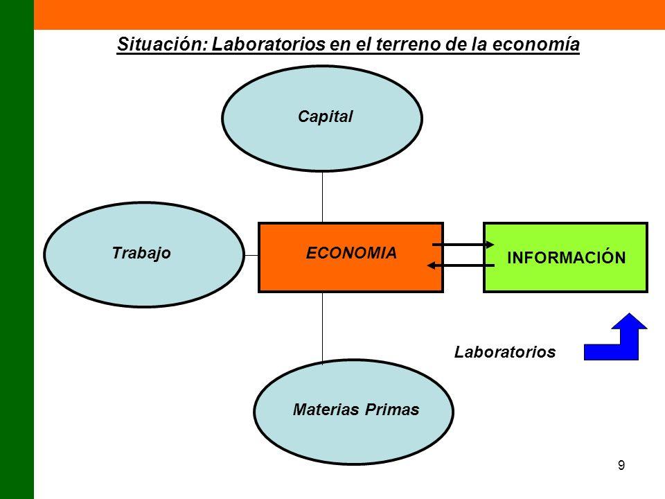 9 Capital Trabajo Materias Primas ECONOMIA INFORMACIÓN Situación: Laboratorios en el terreno de la economía Laboratorios