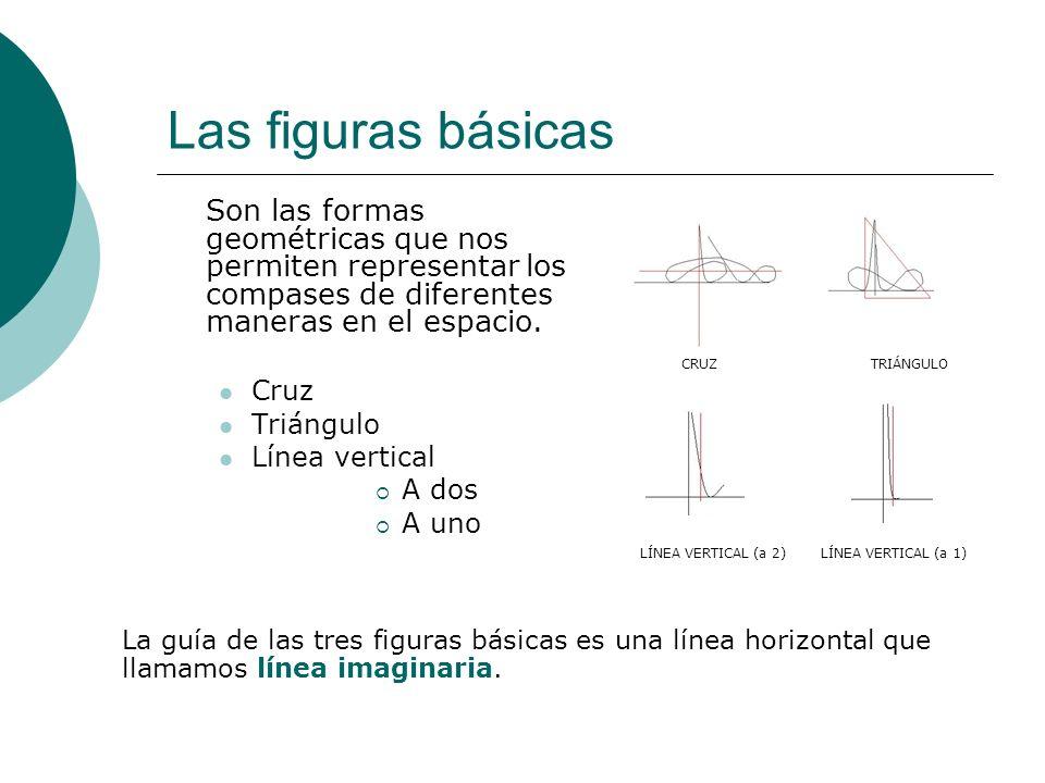 Las figuras básicas Son las formas geométricas que nos permiten representar los compases de diferentes maneras en el espacio. Cruz Triángulo Línea ver
