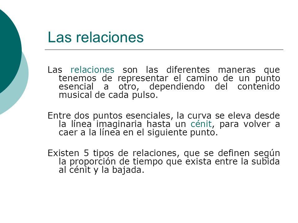 Las relaciones Las relaciones son las diferentes maneras que tenemos de representar el camino de un punto esencial a otro, dependiendo del contenido m