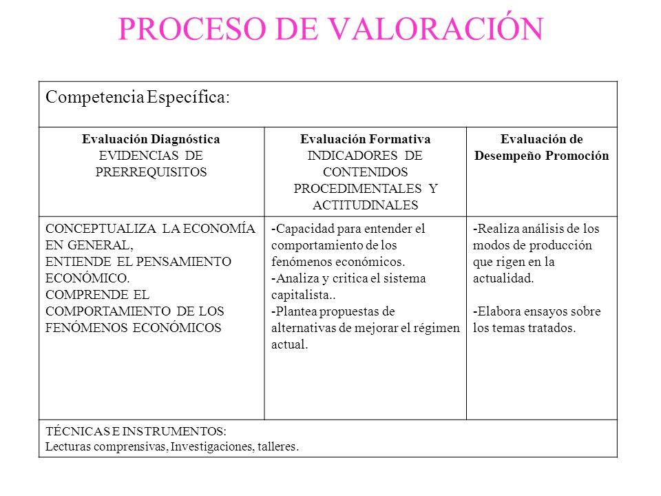 Competencia Específica: Evaluación Diagnóstica EVIDENCIAS DE PRERREQUISITOS Evaluación Formativa INDICADORES DE CONTENIDOS PROCEDIMENTALES Y ACTITUDIN