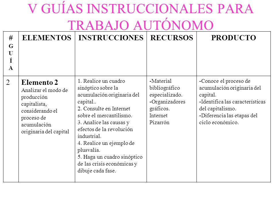 V GUÍAS INSTRUCCIONALES PARA TRABAJO AUTÓNOMO #GUÍA#GUÍA ELEMENTOSINSTRUCCIONESRECURSOSPRODUCTO 2Elemento 2 Analizar el modo de producción capitalista