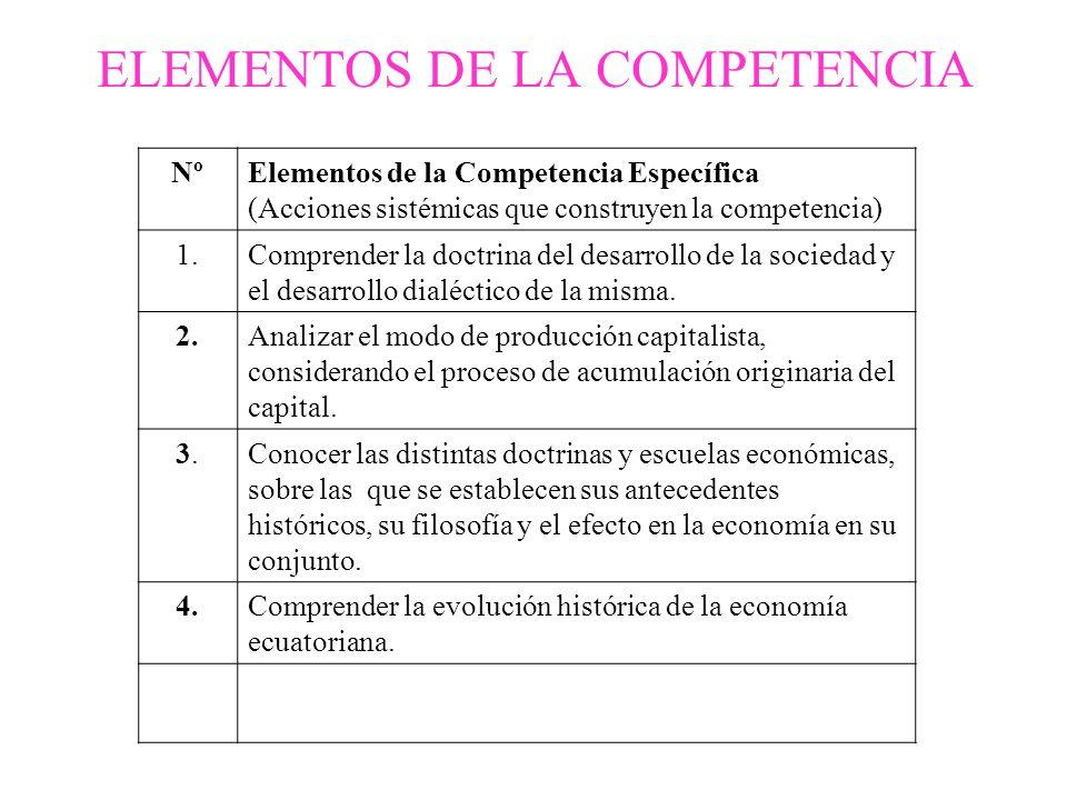 ELEMENTOS DE LA COMPETENCIA NºElementos de la Competencia Específica (Acciones sistémicas que construyen la competencia) 1.Comprender la doctrina del