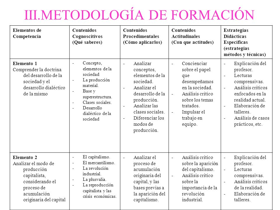 III.METODOLOGÍA DE FORMACIÓN Elementos de Competencia Contenidos Cognoscitivos (Qué saberes) Contenidos Procedimentales (Cómo aplicarlos) Contenidos A