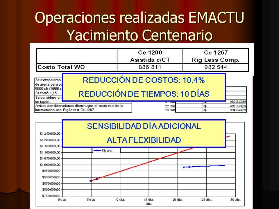 Operaciones realizadas EMACTU Yacimiento Centenario Pozo Ce-1279 Gas (EMACTU) Pozo Ce-1279 Gas (EMACTU) 30 Zonas estimuladas de Molles+Lajas+Quintuco 30 Zonas estimuladas de Molles+Lajas+Quintuco 30 Fracturas / 12000sk Sinterlite 16/30 y 20/40 30 Fracturas / 12000sk Sinterlite 16/30 y 20/40 Días de operación 16 días Días de operación 16 días Se incluyeron 8 zonas de baja permeabilidad de Molles (<0,01 mD) Se incluyeron 8 zonas de baja permeabilidad de Molles (<0,01 mD) Resultados Resultados 60% incremento de Producción inicial (respecto Pozo tipo) 60% incremento de Producción inicial (respecto Pozo tipo) Menor declinatoria observada por el aporte de las capas de menor permeabilidad Menor declinatoria observada por el aporte de las capas de menor permeabilidad