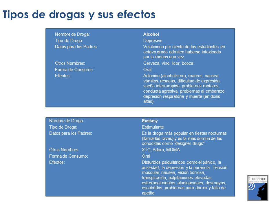 Tipos de drogas y sus efectos Nombre de Droga:Alcohol Tipo de Droga: Depresivo Datos para los Padres: Veinticinco por ciento de los estudiantes en oct