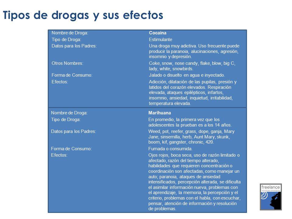 Tipos de drogas y sus efectos Nombre de Droga: Cocaína Tipo de Droga: Estimulante Datos para los Padres: Una droga muy adictiva. Uso frecuente puede p