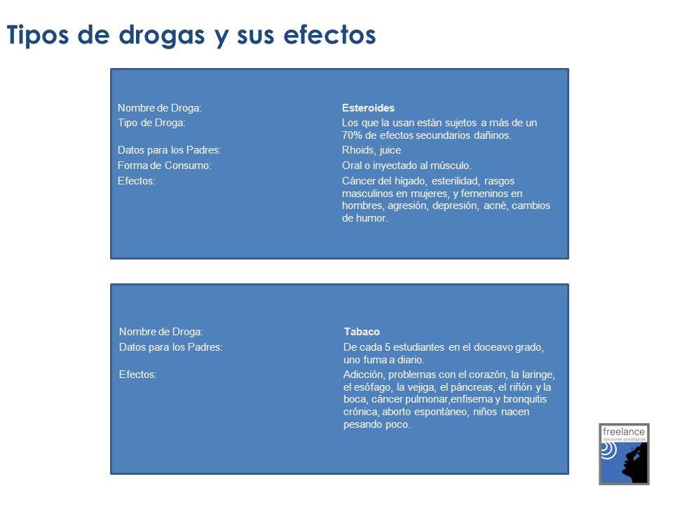 Tipos de drogas y sus efectos Nombre de Droga: Esteroides Tipo de Droga: Los que la usan están sujetos a más de un 70% de efectos secundarios dañinos.