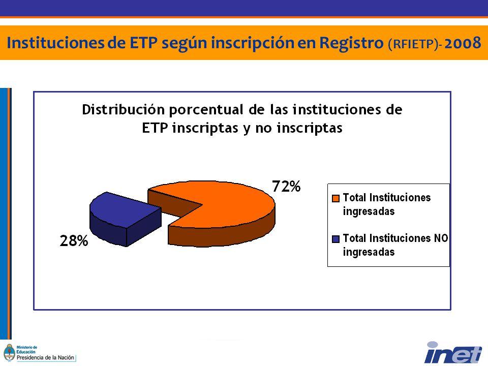 Instituciones de ETP según inscripción en Registro (RFIETP)- 2008