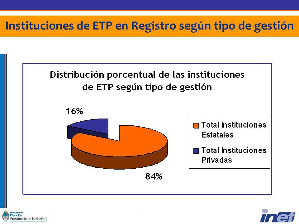 Instituciones de ETP en Registro según tipo de gestión