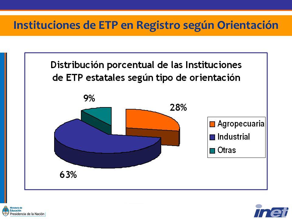 Instituciones de ETP en Registro según Orientación