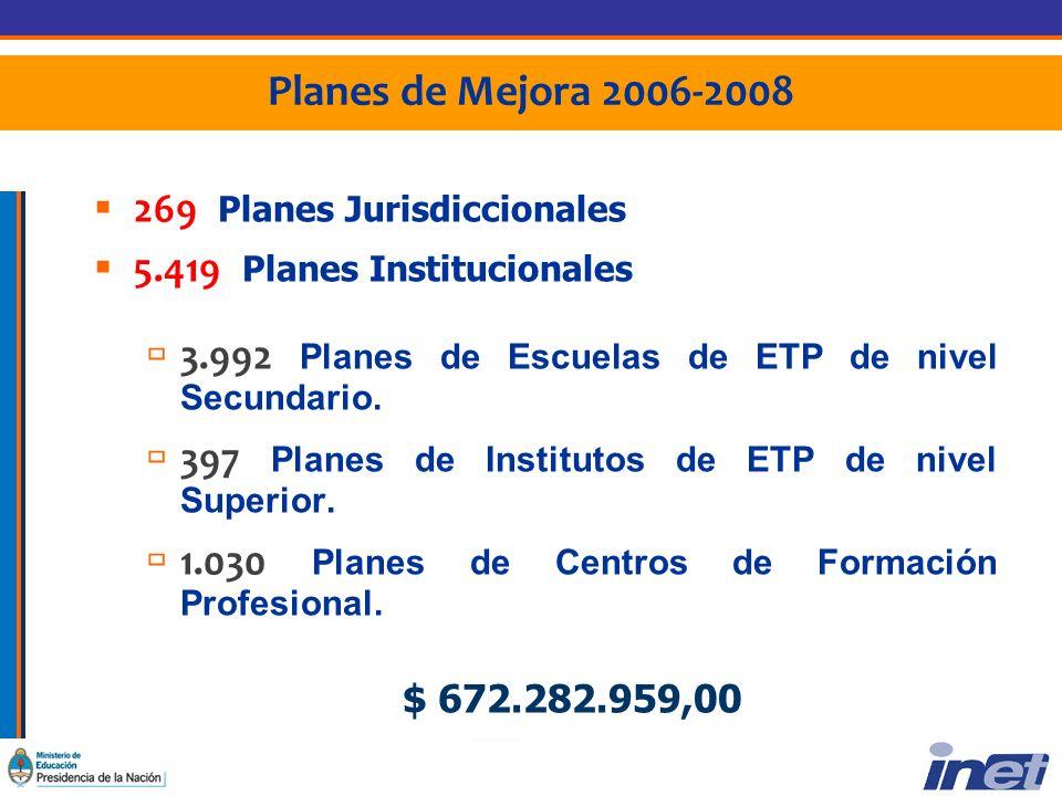 Planes de Mejora 2006-2008 269 Planes Jurisdiccionales 5.419 Planes Institucionales 3.992 Planes de Escuelas de ETP de nivel Secundario.
