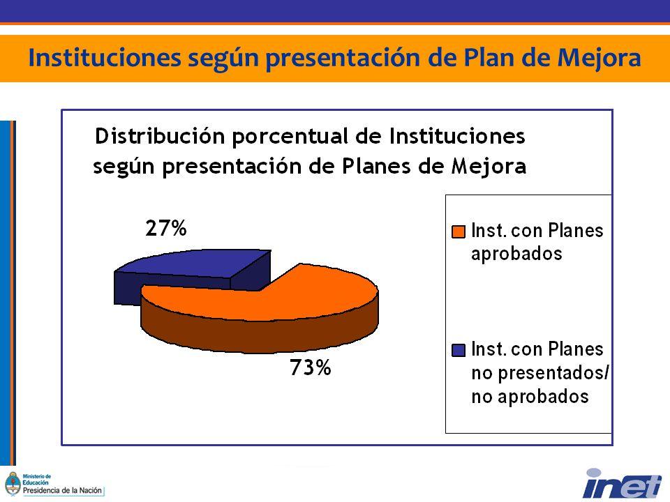Instituciones según presentación de Plan de Mejora