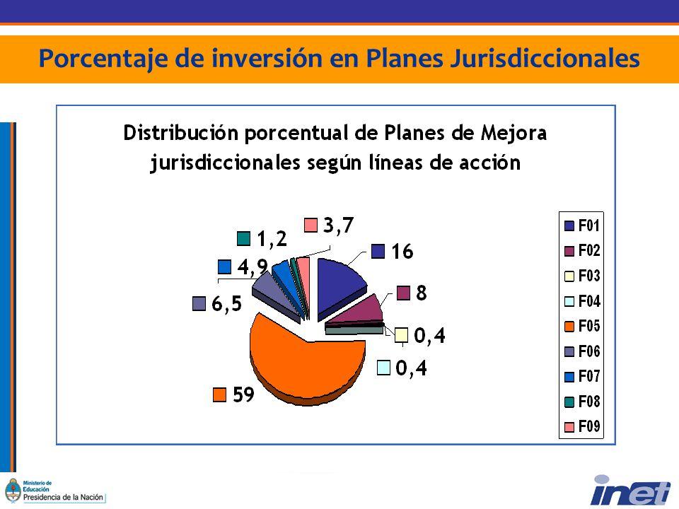 Porcentaje de inversión en Planes Jurisdiccionales
