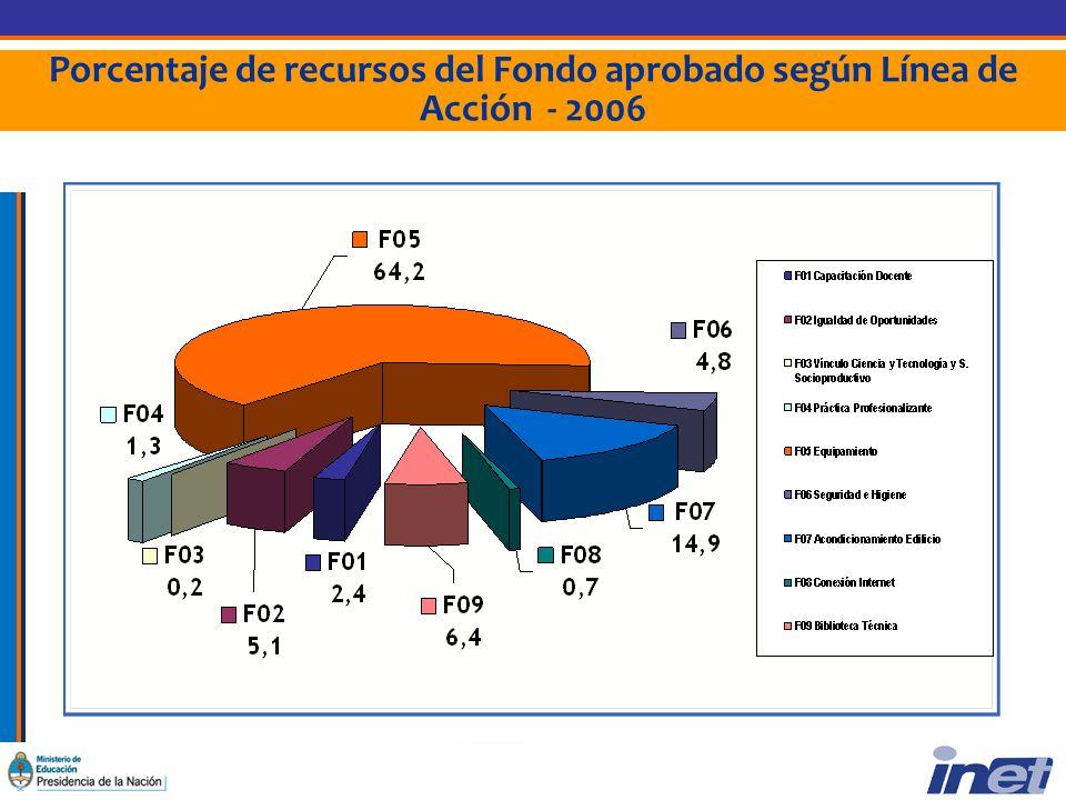 Porcentaje de recursos del Fondo aprobado según Línea de Acción - 2006