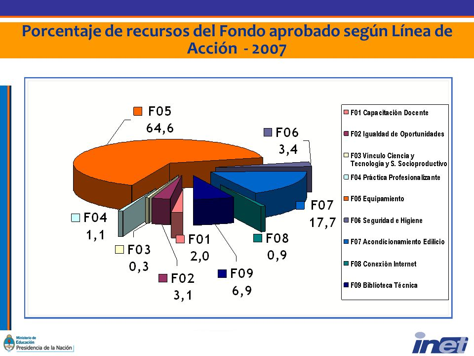 Porcentaje de recursos del Fondo aprobado según Línea de Acción - 2007